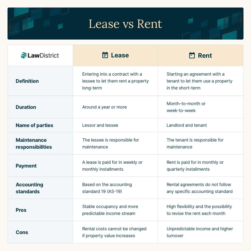 Difference between lease and rent